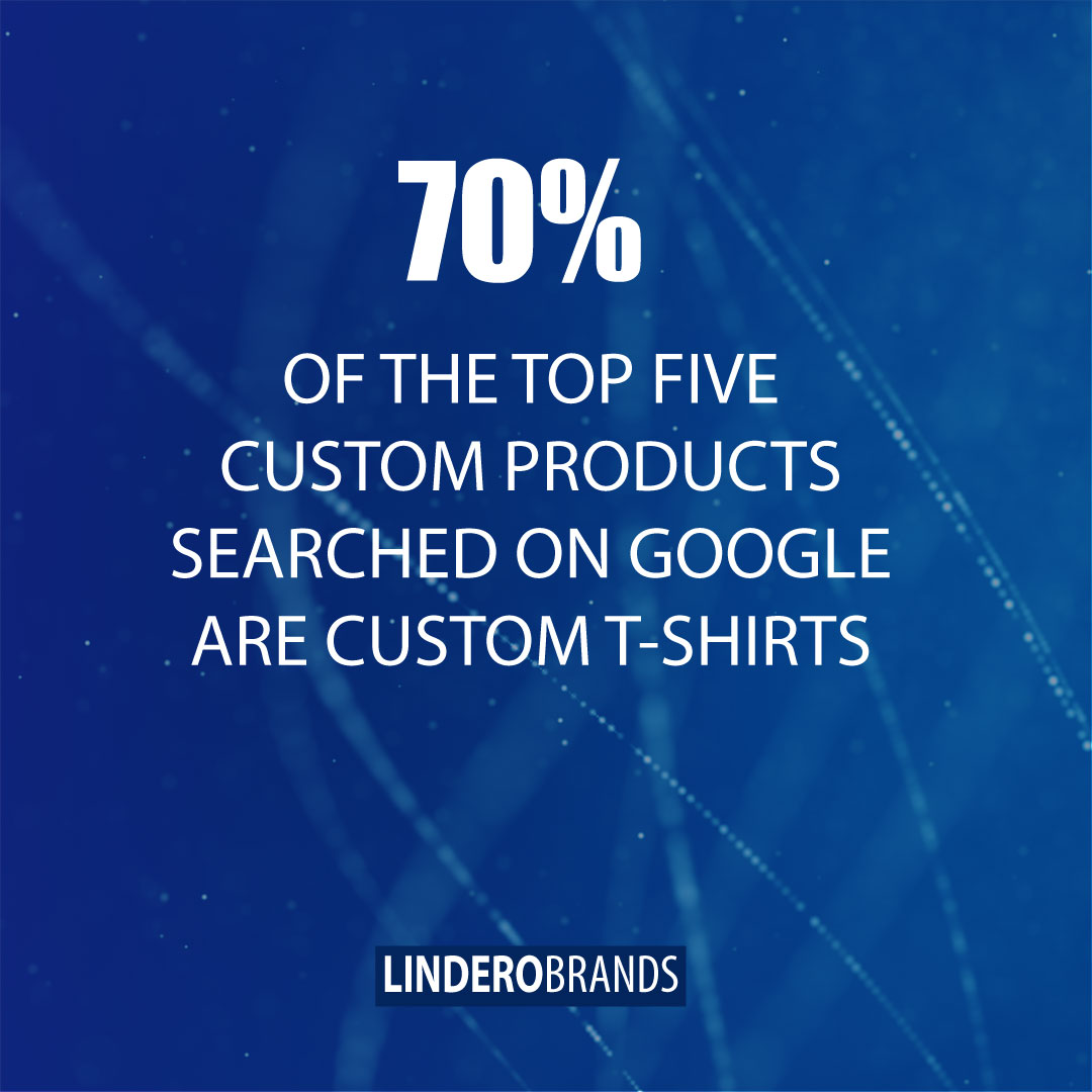 Statistic: 70% Of The Top Five Custom Products Searched On Google Are Custom T-Shirts