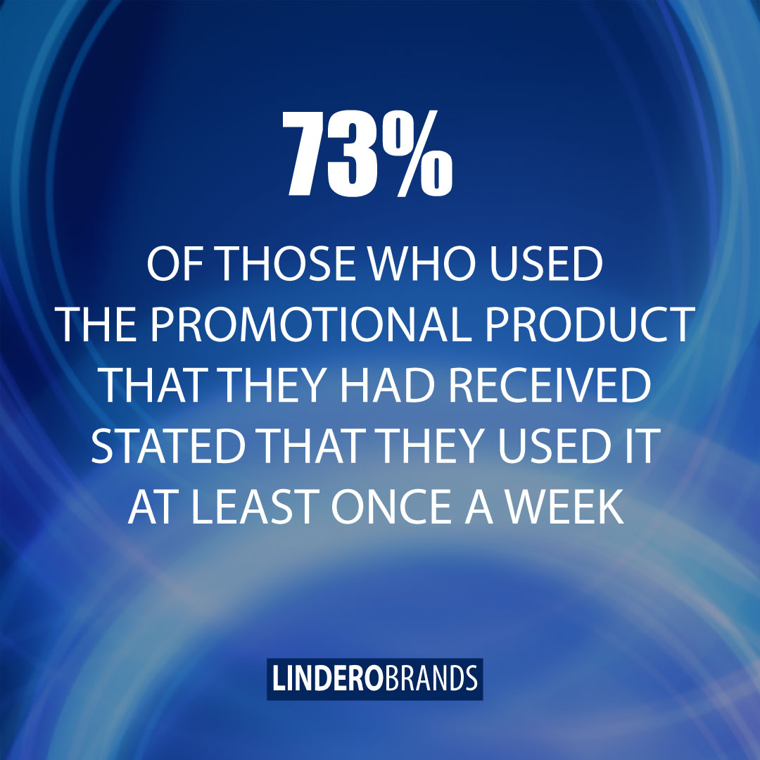 Statistic: 73% Of Those Who Used The Promotional Product That They Received Stated That They Used It At Least Once A Week