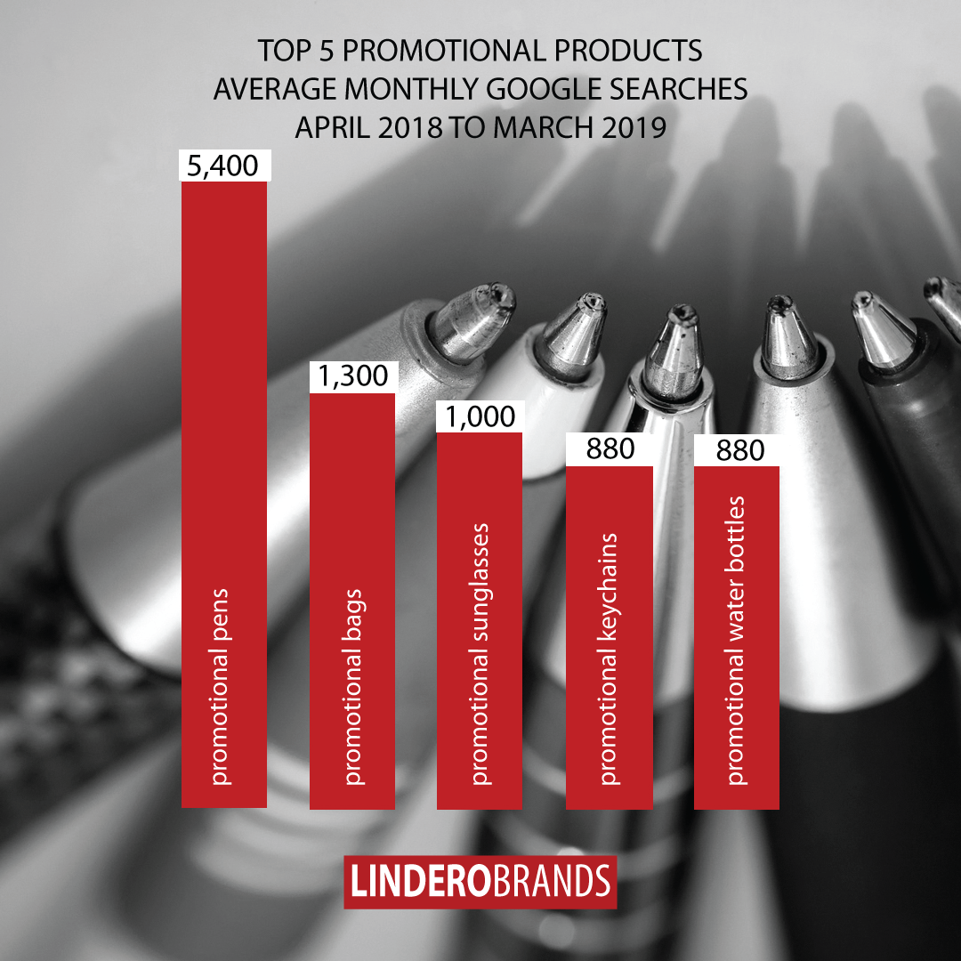 Top Promotional Products According to Google Search