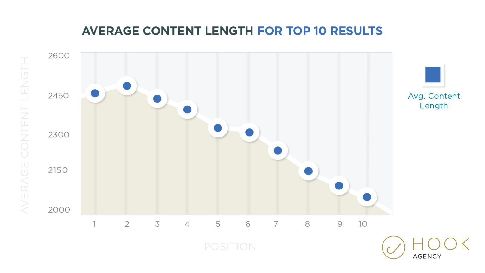 Average Content Length in the Top 10 Search Results