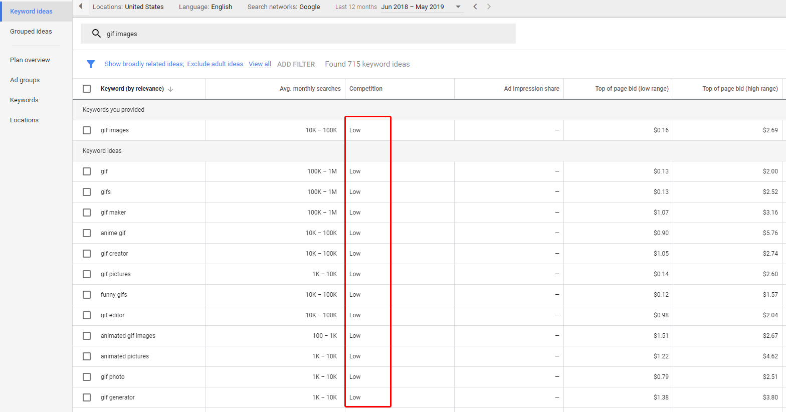 GIF Images Google Keyword Planner